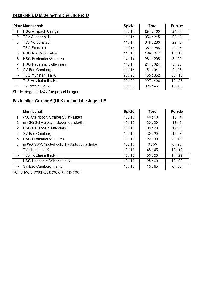 Handball Abschlusstabellen Jugend